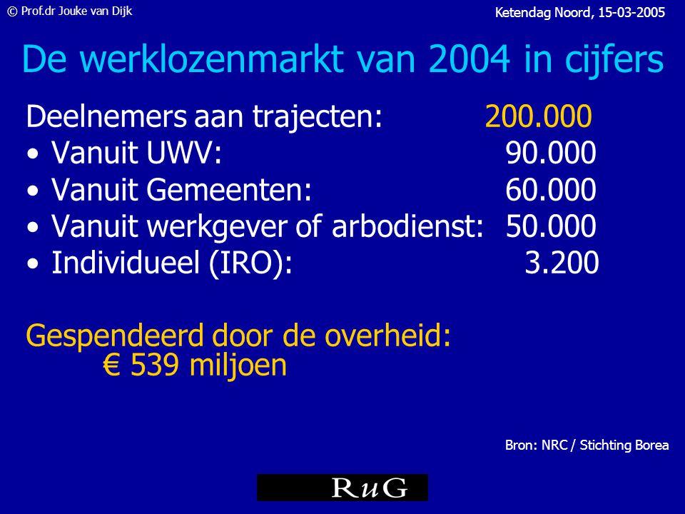 © Prof.dr Jouke van Dijk Ketendag Noord, 15-03-2005 inactiviteit De transitionele arbeidsmarkt OpleidingPensioen Huishoud/ zorgtaken Andere redenen Ziekte, arbeids- ongeschikt Betaalde arbeid