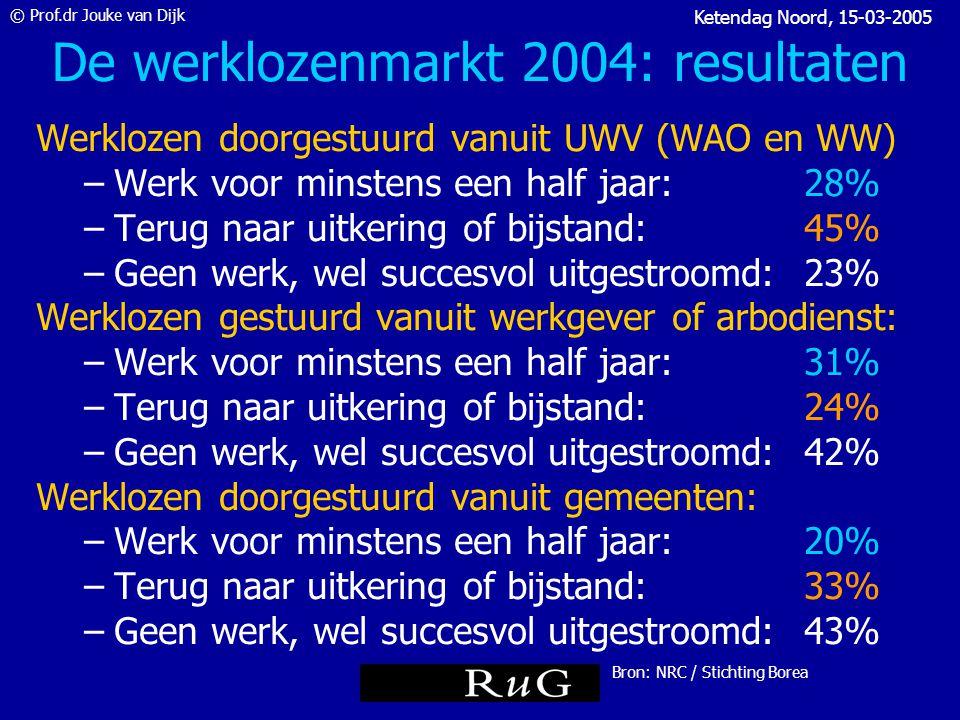 © Prof.dr Jouke van Dijk Ketendag Noord, 15-03-2005 De werklozenmarkt van 2004 in cijfers Deelnemers aan trajecten: 200.000 •Vanuit UWV: 90.000 •Vanuit Gemeenten: 60.000 •Vanuit werkgever of arbodienst: 50.000 •Individueel (IRO): 3.200 Gespendeerd door de overheid: € 539 miljoen Bron: NRC / Stichting Borea