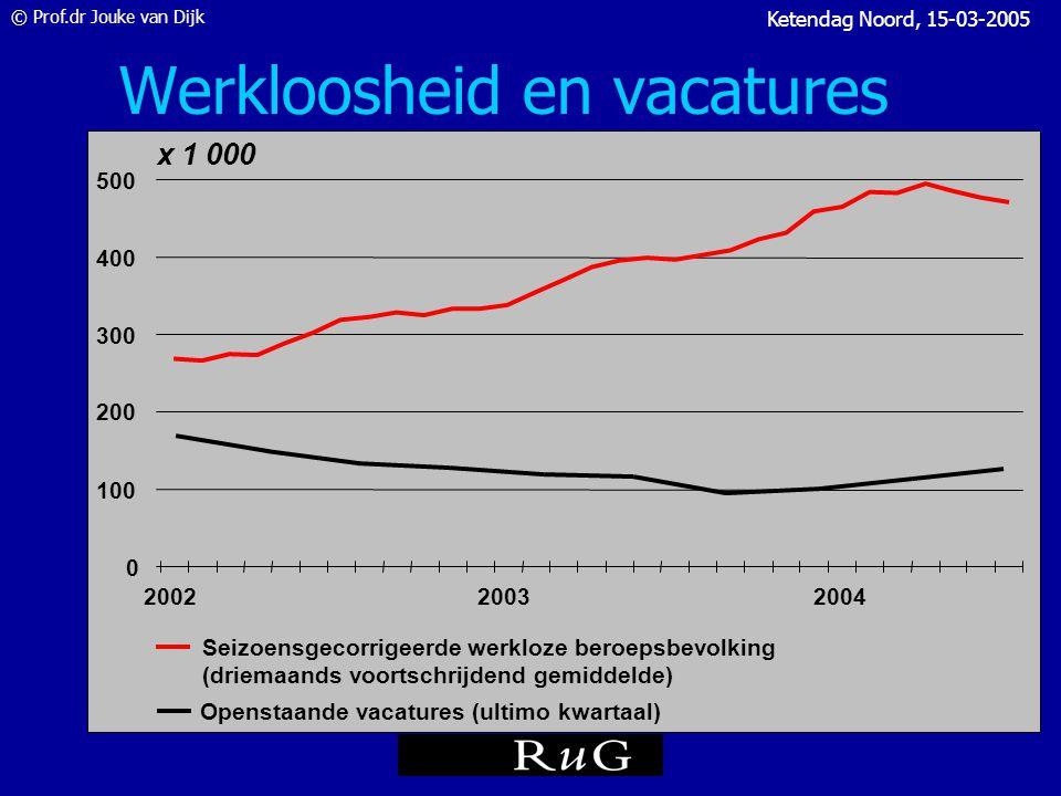 © Prof.dr Jouke van Dijk Ketendag Noord, 15-03-2005 Geregistreerde werkloosheid WLB en NWW in % Nederland 1950-2004 2004