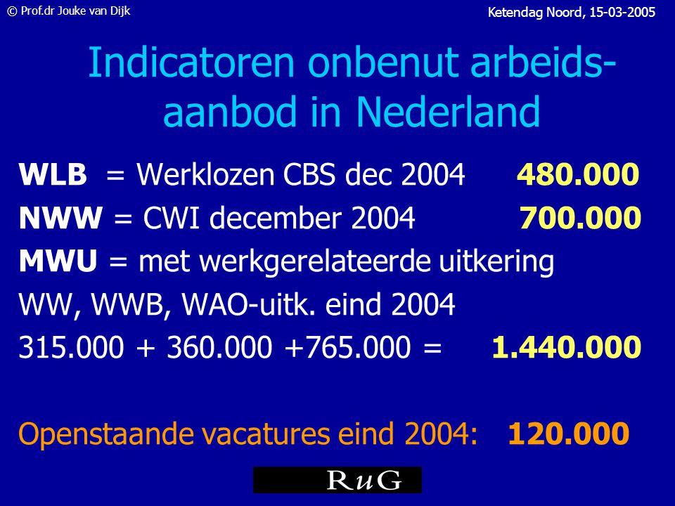 © Prof.dr Jouke van Dijk Ketendag Noord, 15-03-2005 Werkloosheid en vacatures Openstaande vacatures (ultimo kwartaal) Seizoensgecorrigeerde werkloze beroepsbevolking (driemaands voortschrijdend gemiddelde) x 1 000 0 100 200 300 400 500 200220032004