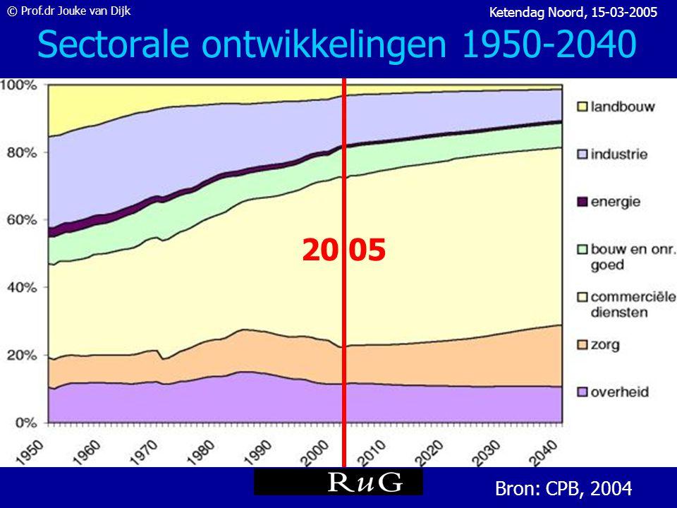 © Prof.dr Jouke van Dijk Ketendag Noord, 15-03-2005 Indicatoren onbenut arbeids- aanbod in Nederland WLB = Werklozen CBS dec 2004 480.000 NWW = CWI december 2004 700.000 MWU = met werkgerelateerde uitkering WW, WWB, WAO-uitk.