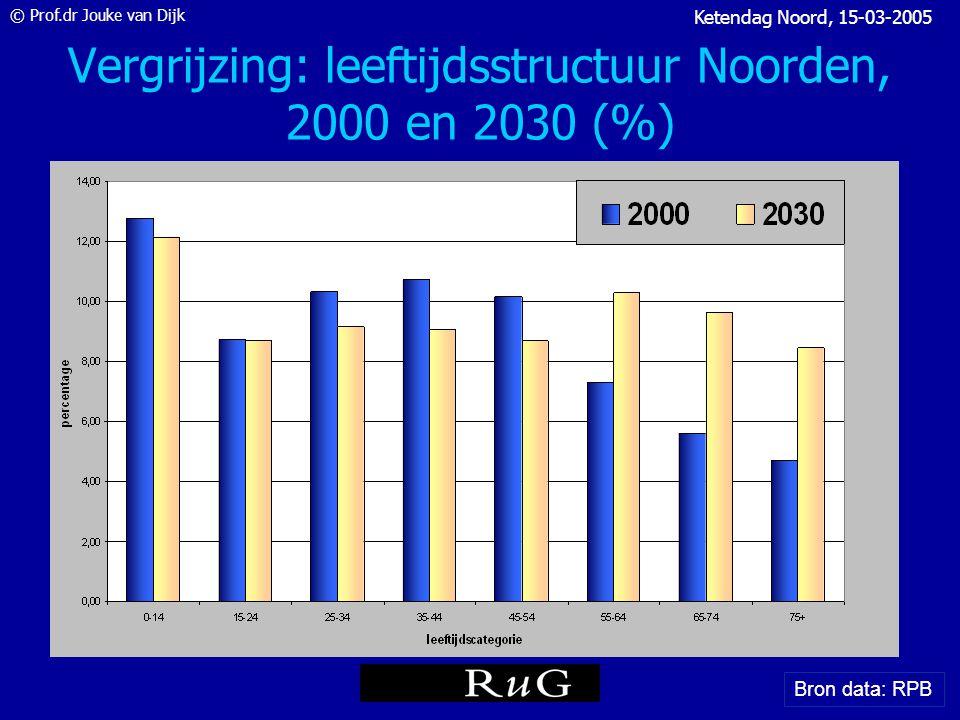 © Prof.dr Jouke van Dijk Ketendag Noord, 15-03-2005 Sectorale ontwikkelingen 1950-2040 Bron: CPB, 2004 20 05