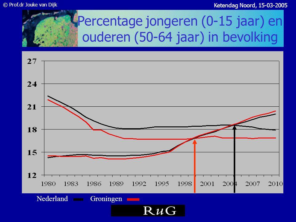 © Prof.dr Jouke van Dijk Ketendag Noord, 15-03-2005 Vergrijzing: leeftijdsstructuur Noorden, 2000 en 2030 (%) Bron data: RPB