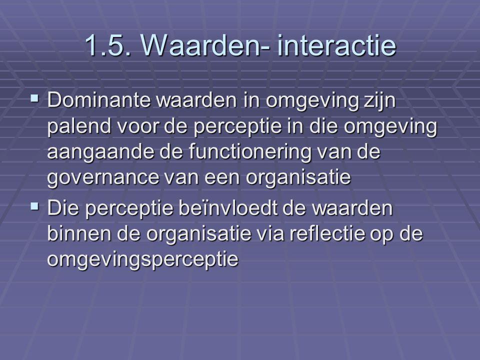 1.5. Waarden- interactie  Dominante waarden in omgeving zijn palend voor de perceptie in die omgeving aangaande de functionering van de governance va