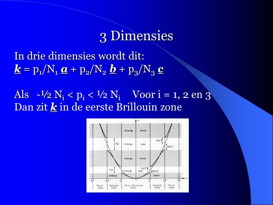 3 Dimensies In drie dimensies wordt dit: k = p 1 /N 1 a + p 2 /N 2 b + p 3 /N 3 c Als -½ N i < Als -½ N i < p i < ½ N i Voor i = 1, 2 en 3 k Dan zit k in de eerste Brillouin zone