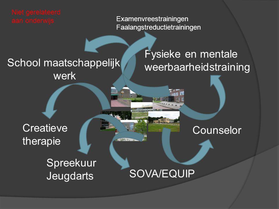 Creatieve therapie Spreekuur Jeugdarts SOVA/EQUIP Counselor Fysieke en mentale weerbaarheidstraining School maatschappelijk werk Niet gerelateerd aan