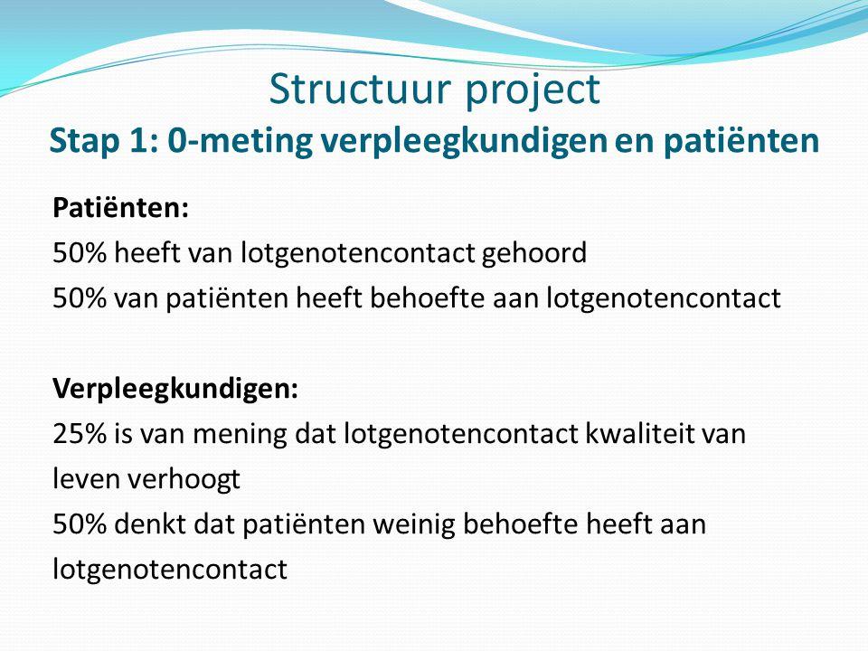 Structuur project Stap 1: 0-meting verpleegkundigen en patiënten Patiënten: 50% heeft van lotgenotencontact gehoord 50% van patiënten heeft behoefte a