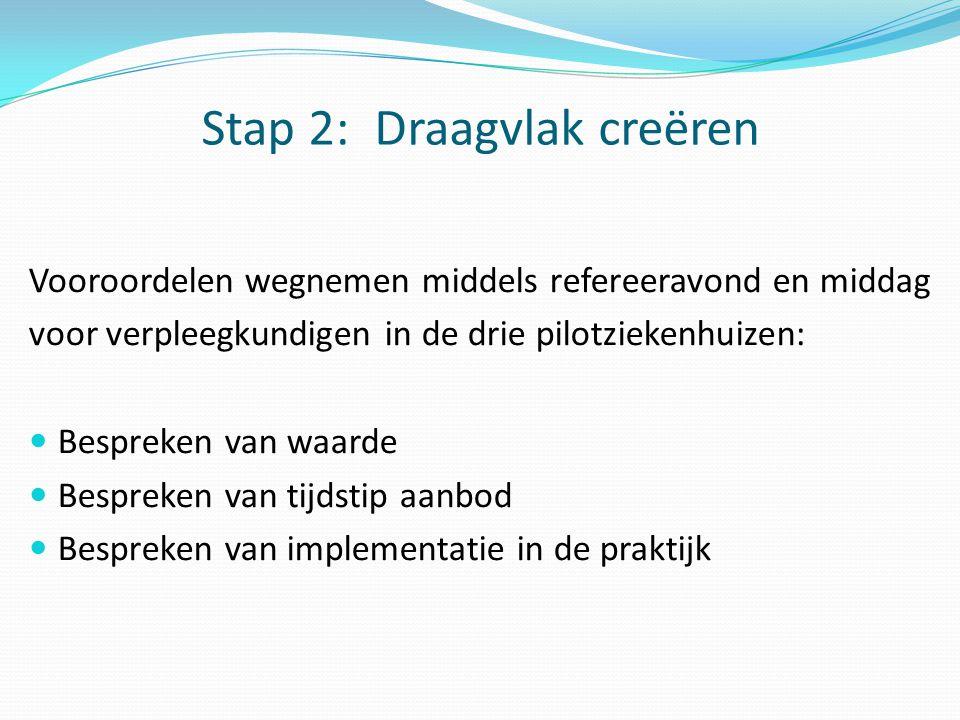 Stap 2: Draagvlak creëren Vooroordelen wegnemen middels refereeravond en middag voor verpleegkundigen in de drie pilotziekenhuizen:  Bespreken van wa