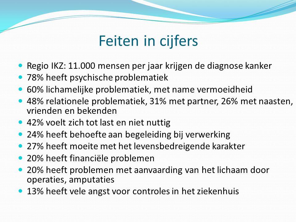 Feiten in cijfers  Regio IKZ: 11.000 mensen per jaar krijgen de diagnose kanker  78% heeft psychische problematiek  60% lichamelijke problematiek,