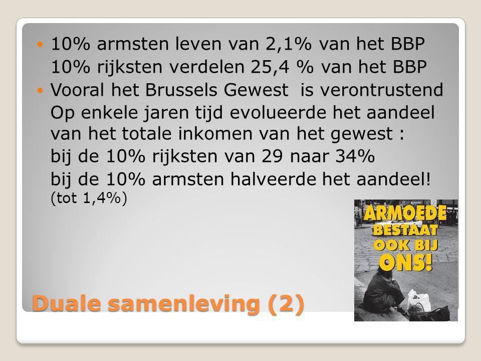 Duale samenleving (2)  10% armsten leven van 2,1% van het BBP 10% rijksten verdelen 25,4 % van het BBP  Vooral het Brussels Gewest is verontrustend