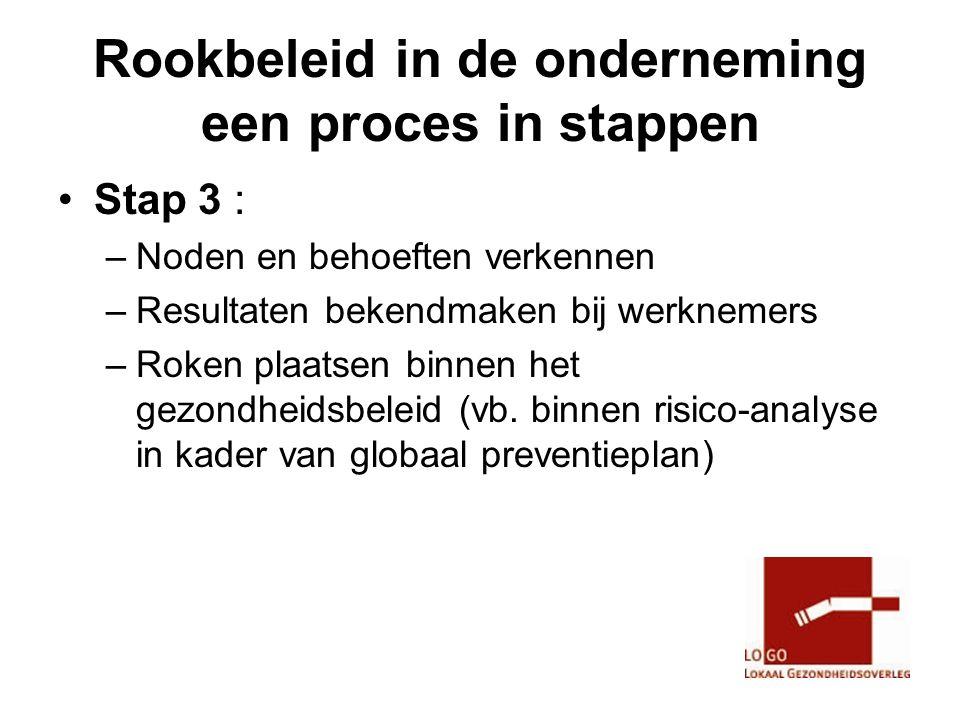 Rookbeleid in de onderneming een proces in stappen •Stap 3 : –Noden en behoeften verkennen –Resultaten bekendmaken bij werknemers –Roken plaatsen binnen het gezondheidsbeleid (vb.