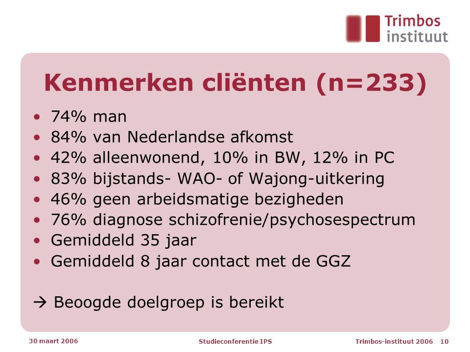 Trimbos-instituut 2006 10 30 maart 2006 Studieconferentie IPS Kenmerken cliënten (n=233) •74% man •84% van Nederlandse afkomst •42% alleenwonend, 10% in BW, 12% in PC •83% bijstands- WAO- of Wajong-uitkering •46% geen arbeidsmatige bezigheden •76% diagnose schizofrenie/psychosespectrum •Gemiddeld 35 jaar •Gemiddeld 8 jaar contact met de GGZ  Beoogde doelgroep is bereikt