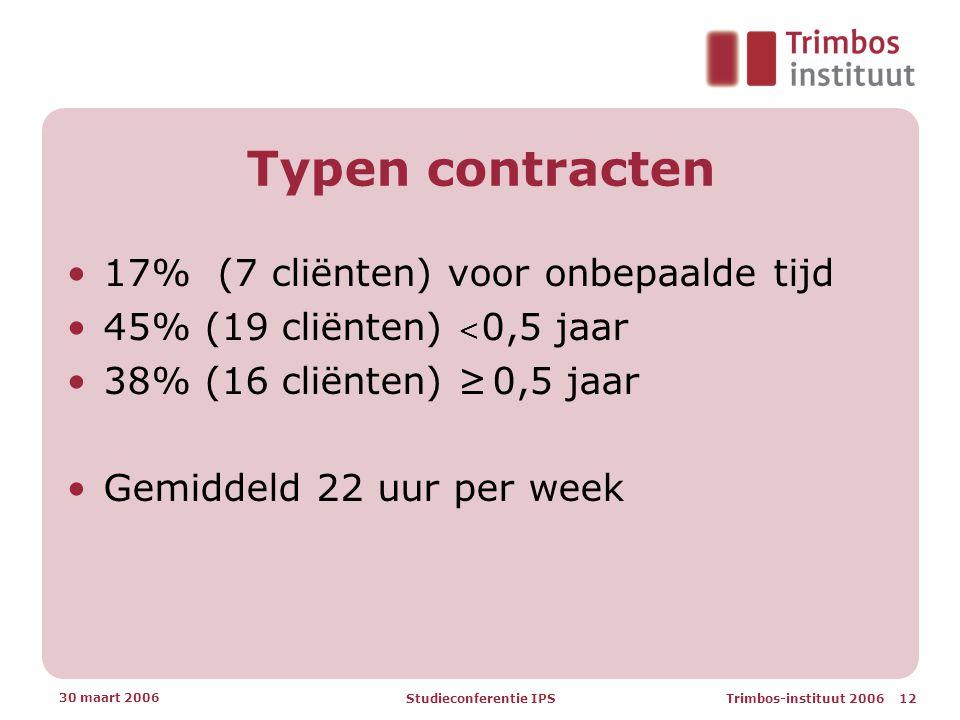 Trimbos-instituut 2006 12 30 maart 2006 Studieconferentie IPS Typen contracten •17% (7 cliënten) voor onbepaalde tijd •45% (19 cliënten) < 0,5 jaar •38% (16 cliënten) ≥ 0,5 jaar •Gemiddeld 22 uur per week