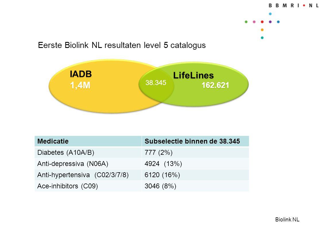 Biolink NL Eerste Biolink NL resultaten level 5 catalogus IADB 1,4M IADB 1,4M LifeLines 162.621 LifeLines 162.621 38.345 MedicatieSubselectie binnen d
