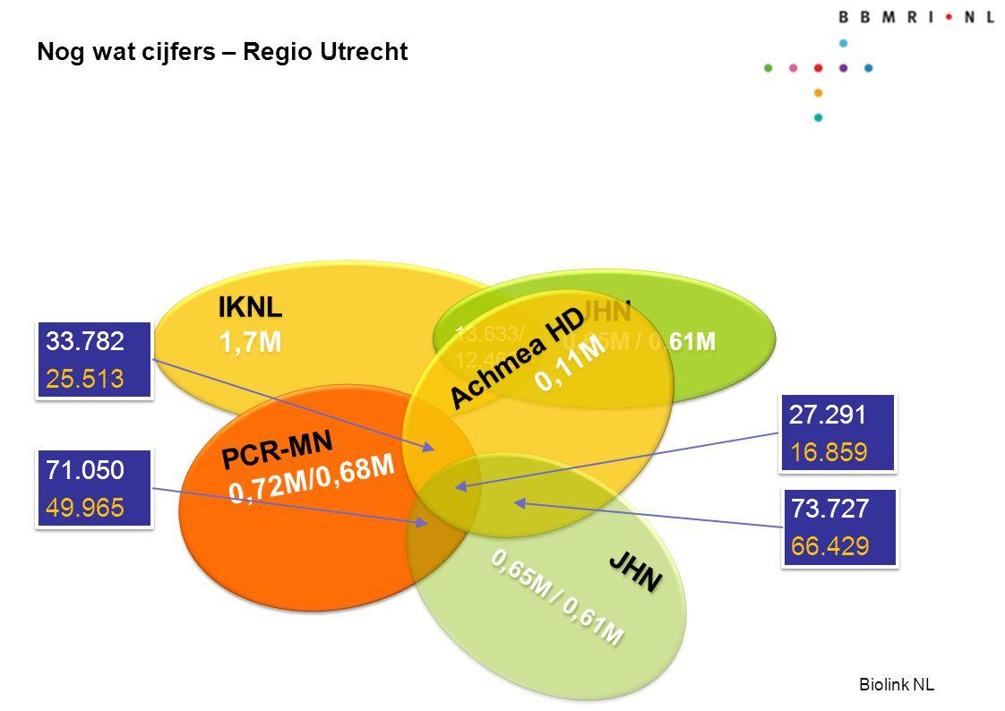 Biolink NL Nog wat cijfers – Regio Utrecht IKNL 1,7M IKNL 1,7M JHN 0,65M / 0,61M JHN 0,65M / 0,61M 13.633/ 12.469 PCR-MN 0,72M/0,68M PCR-MN 0,72M/0,68