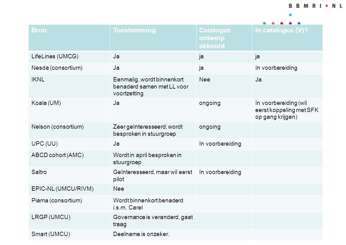 Biolink NL BronToestemmingCatalogus ontwerp akkoord In catalogus (V)? LifeLines (UMCG)Jaja Nesda (consortium)JajaIn voorbereiding IKNLEenmalig, wordt