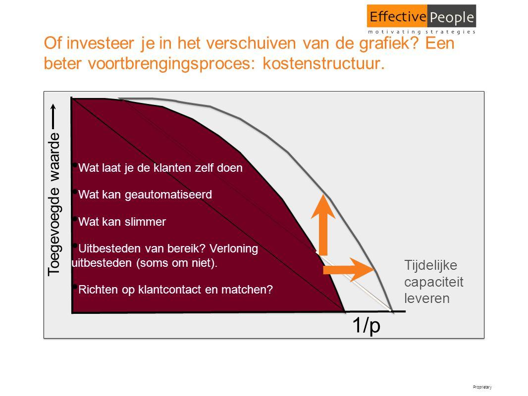 Proprietary Of investeer je in het verschuiven van de grafiek? Een beter voortbrengingsproces: kostenstructuur. Tijdelijke capaciteit leveren Toegevoe