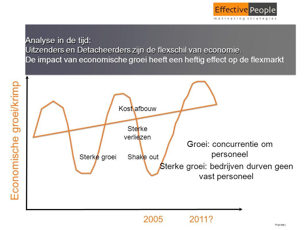 Proprietary Analyse in de tijd: Uitzenders en Detacheerders zijn de flexschil van economie. De impact van economische groei heeft een heftig effect op