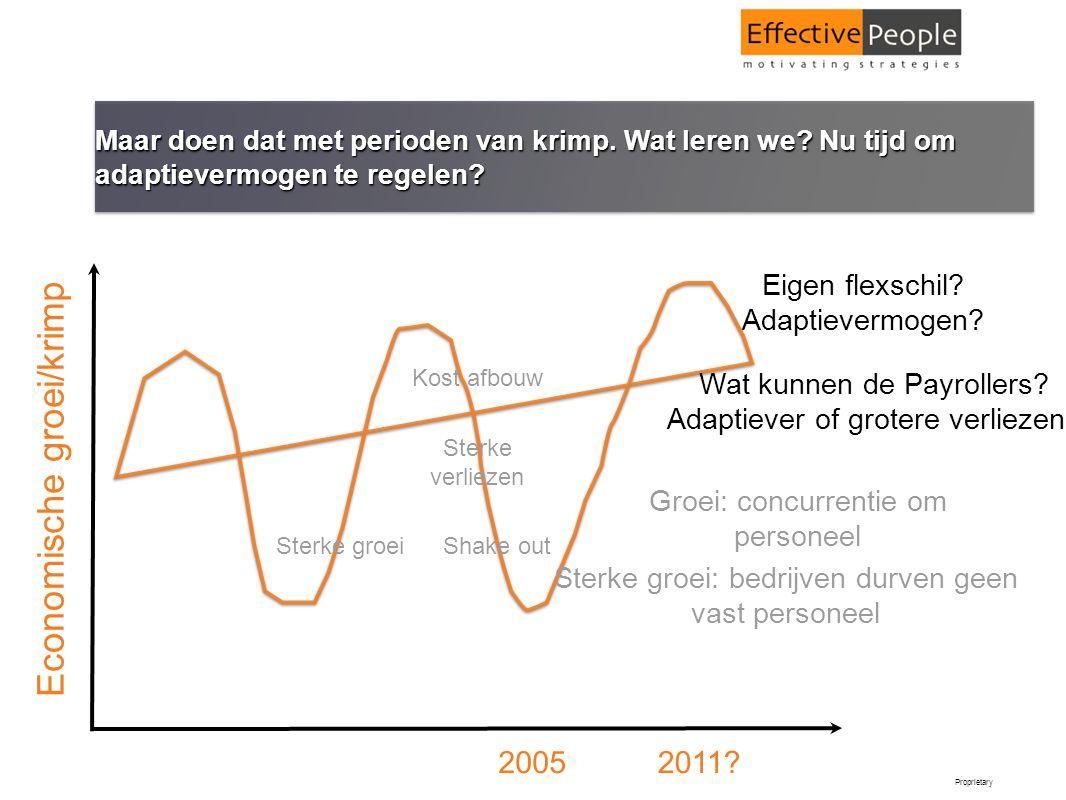 Proprietary Maar doen dat met perioden van krimp. Wat leren we? Nu tijd om adaptievermogen te regelen? 20052011? Sterke verliezen Sterke groei: bedrij
