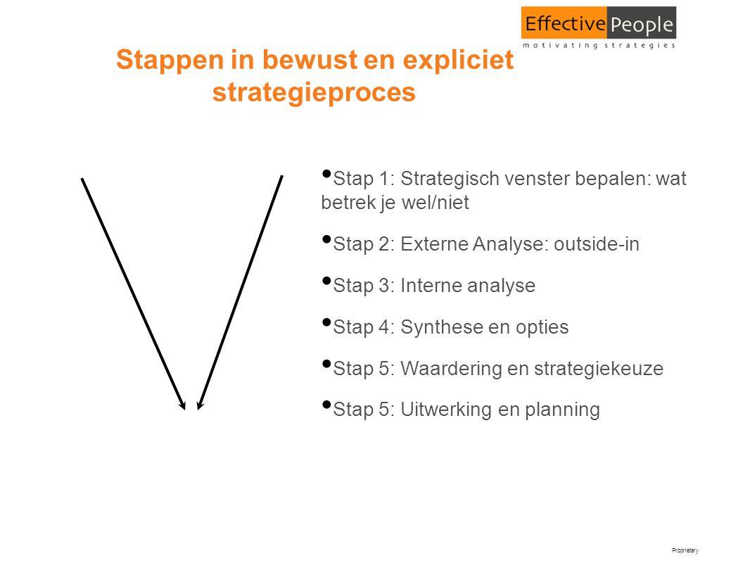 Proprietary Stappen in bewust en expliciet strategieproces • Stap 1: Strategisch venster bepalen: wat betrek je wel/niet • Stap 2: Externe Analyse: ou