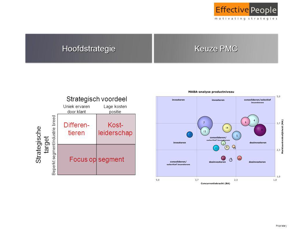 Proprietary HoofdstrategieHoofdstrategie Keuze PMC Differen- tieren Kost- leiderschap Focus op segment Strategische target Strategisch voordeel Uniek