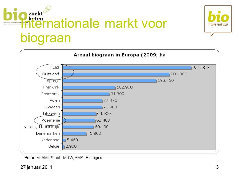27 januari 20114 Internationale markt voor biograan