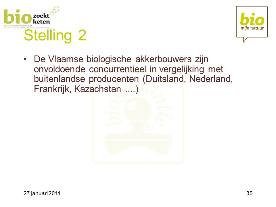 27 januari 201135 Stelling 2 •De Vlaamse biologische akkerbouwers zijn onvoldoende concurrentieel in vergelijking met buitenlandse producenten (Duitsland, Nederland, Frankrijk, Kazachstan....)