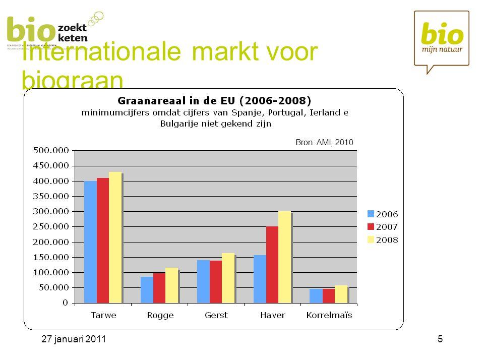 27 januari 20115 Internationale markt voor biograan Bron: AMI, 2010