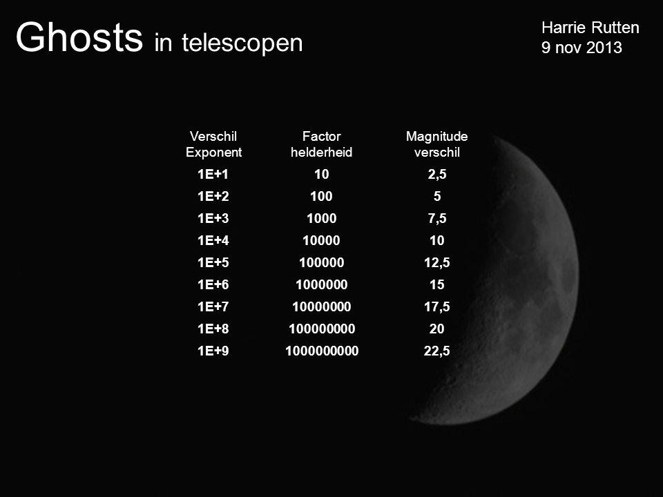Ghosts in telescopen Harrie Rutten 9 nov 2013 Verschil Exponent Factor helderheid Magnitude verschil 1E+1102,5 1E+21005 1E+310007,5 1E+41000010 1E+510000012,5 1E+6100000015 1E+71000000017,5 1E+810000000020 1E+9100000000022,5