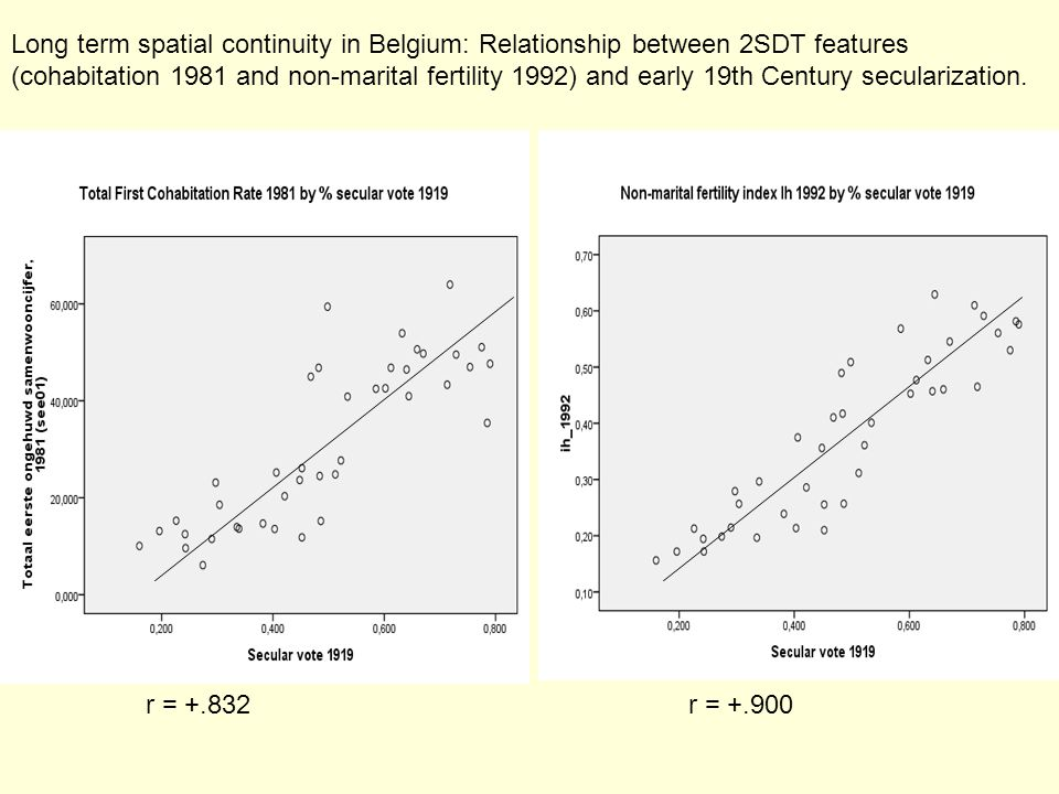 Long term spatial continuity in Belgium: Relationship between 2SDT features (cohabitation 1981 and non-marital fertility 1992) and early 19th Century secularization.