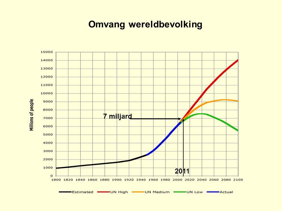 Omvang wereldbevolking 7 miljard 2011