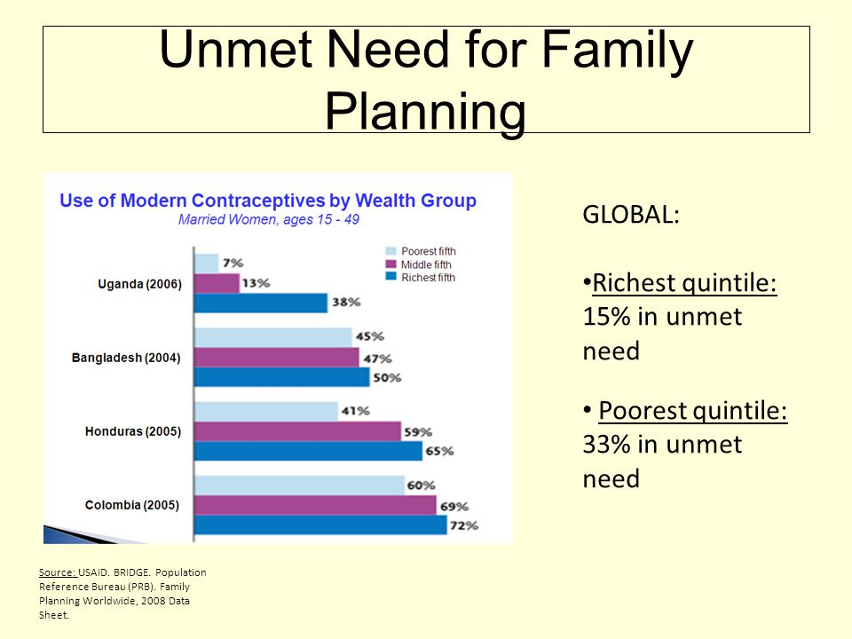 Unmet Need for Family Planning GLOBAL: • Richest quintile: 15% in unmet need • Poorest quintile: 33% in unmet need Source: USAID.