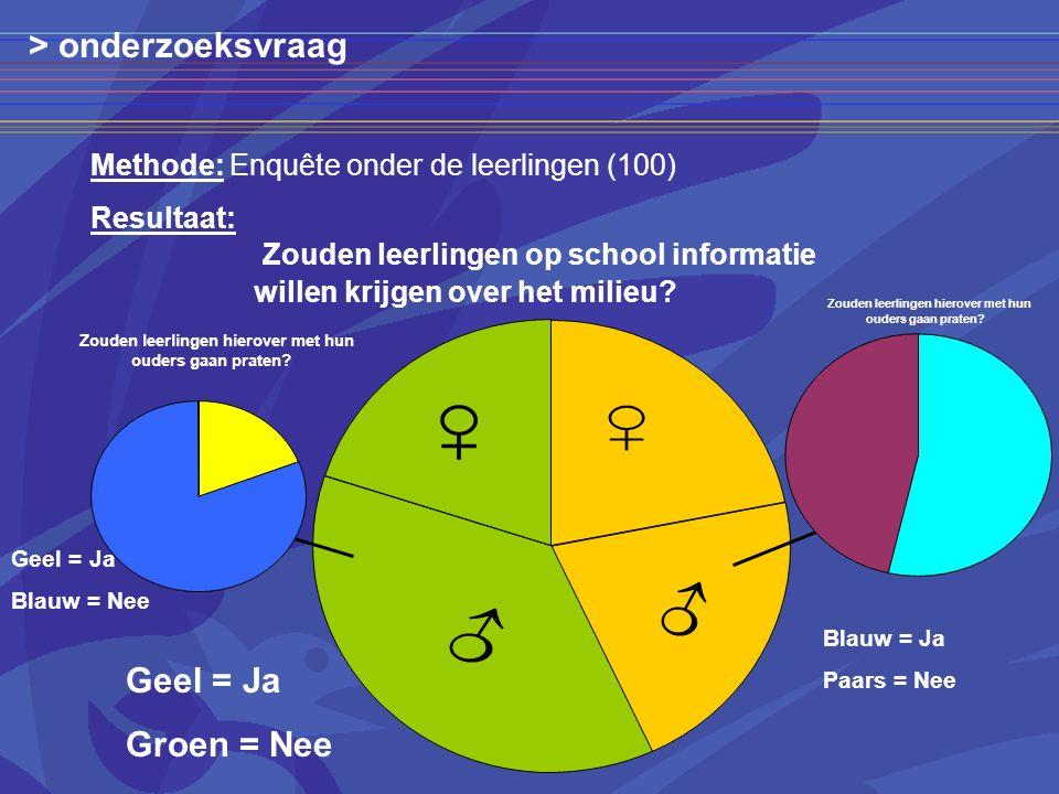 Methode: Enquête onder de leerlingen (100) Geel = Ja Groen = Nee Geel = Ja Blauw = Nee Blauw = Ja Paars = Nee Resultaat: Zouden leerlingen hierover met hun ouders gaan praten.