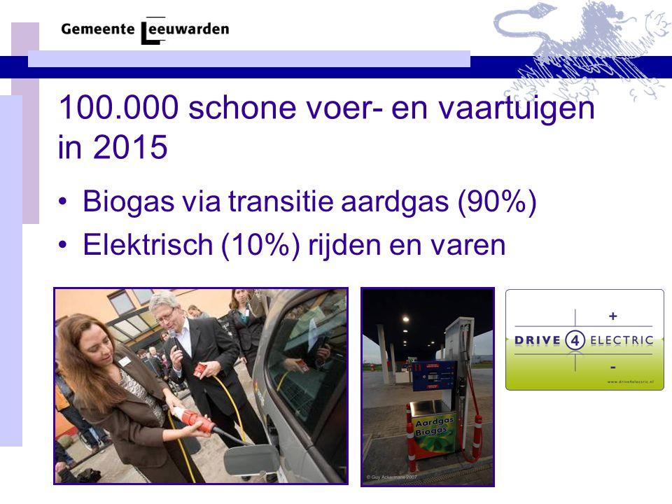 100.000 schone voer- en vaartuigen in 2015 •Biogas via transitie aardgas (90%) •Elektrisch (10%) rijden en varen