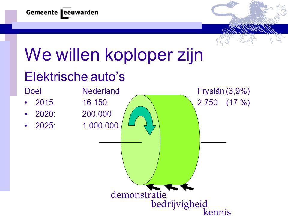 We willen koploper zijn Elektrische auto's DoelNederlandFryslân (3,9%) •2015: 16.1502.750(17 %) •2020: 200.000 •2025: 1.000.000 demonstratie bedrijvigheid kennis