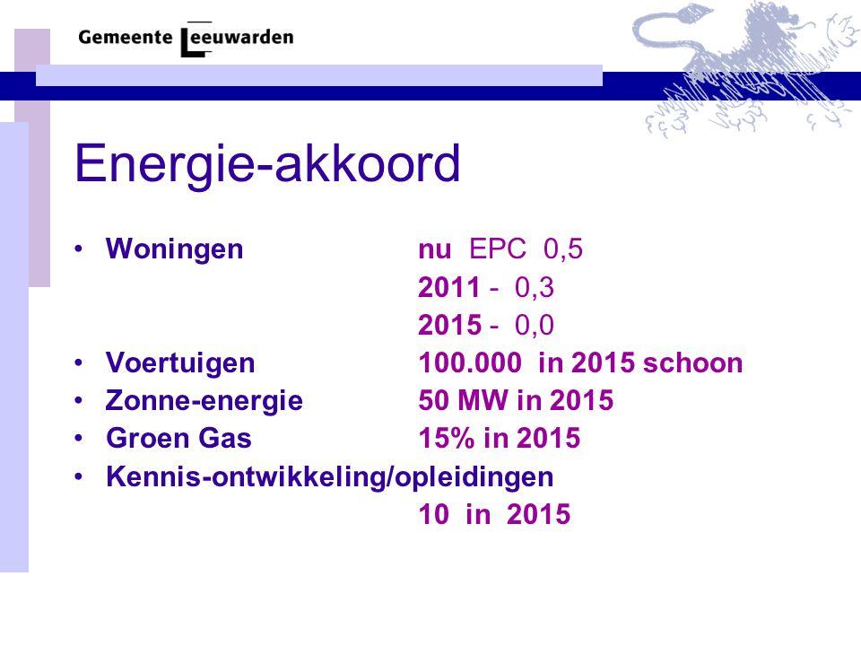 Energie-akkoord •Woningennu EPC 0,5 2011 - 0,3 2015 - 0,0 •Voertuigen100.000 in 2015 schoon •Zonne-energie 50 MW in 2015 •Groen Gas 15% in 2015 •Kennis-ontwikkeling/opleidingen 10 in 2015