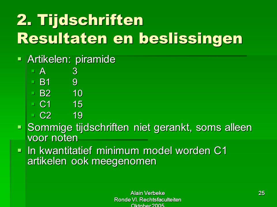 Alain Verbeke Ronde Vl. Rechtsfaculteiten Oktober 2005 25 2. Tijdschriften Resultaten en beslissingen  Artikelen: piramide  A3  B19  B210  C115 