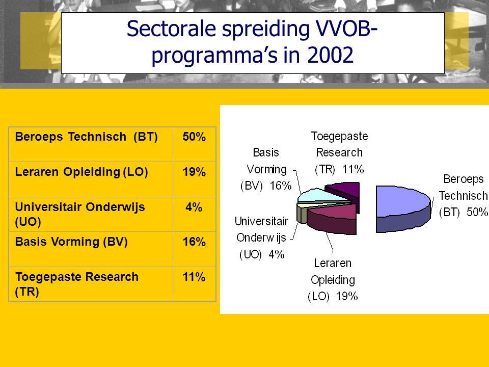 Sectorale spreiding VVOB- programma's in 2002 Beroeps Technisch (BT)50% Leraren Opleiding (LO)19%19% Universitair Onderwijs (UO) 4%4% Basis Vorming (B
