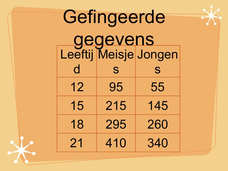 Gefingeerde gegevens Leeftij d Meisje s Jongen s 129555 15215145 18295260 21410340