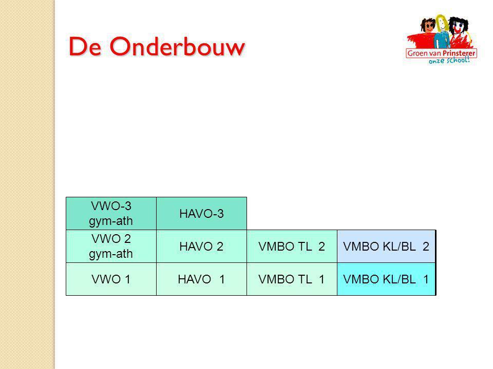 HAVO-3 VWO-3 gym-ath VWO 2 gym-ath VMBO TL 2VMBO KL/BL 2 VMBO KL/BL 1VMBO TL 1 HAVO 2 HAVO 1VWO 1 De Onderbouw