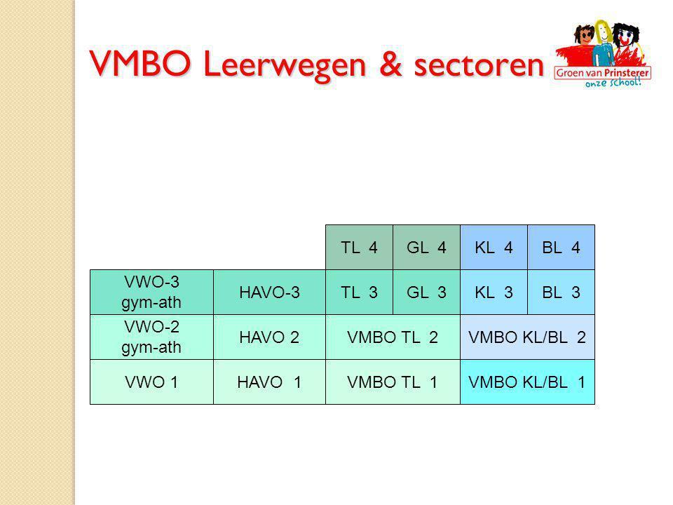 BL 3KL 3GL 3TL 3HAVO-3 VWO-3 gym-ath BL 4KL 4GL 4TL 4 VWO-2 gym-ath VMBO TL 2VMBO KL/BL 2 VMBO KL/BL 1VMBO TL 1 HAVO 2 HAVO 1VWO 1 VMBO Leerwegen & se