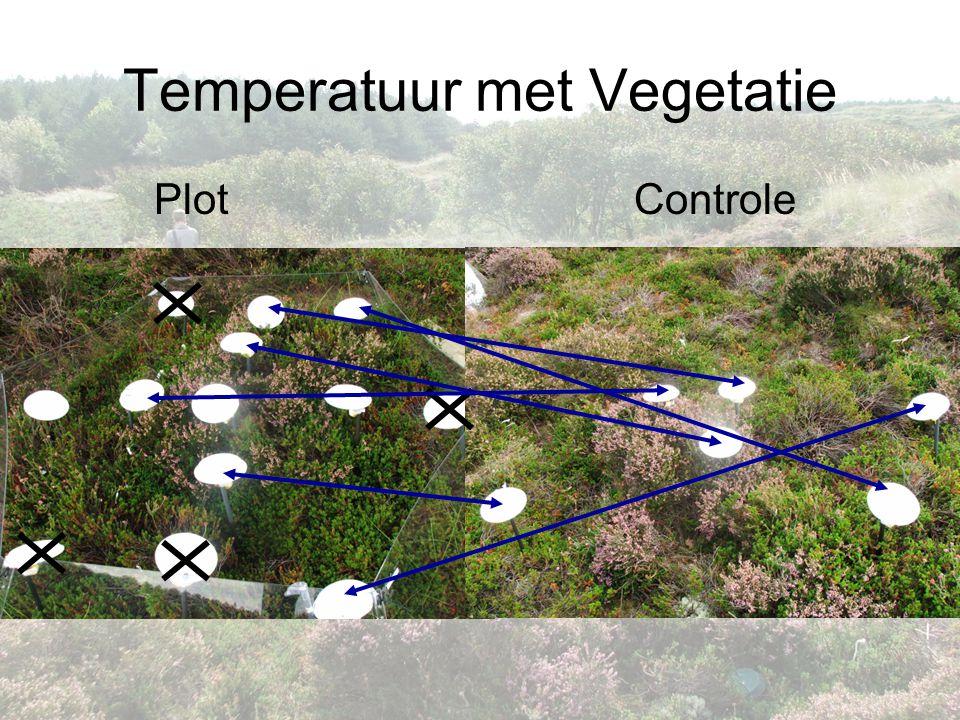 Temperatuur met Vegetatie PlotControle