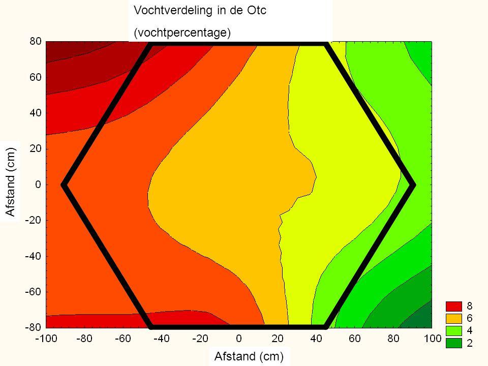Vochtverdeling in de Otc (vochtpercentage) Afstand (cm)