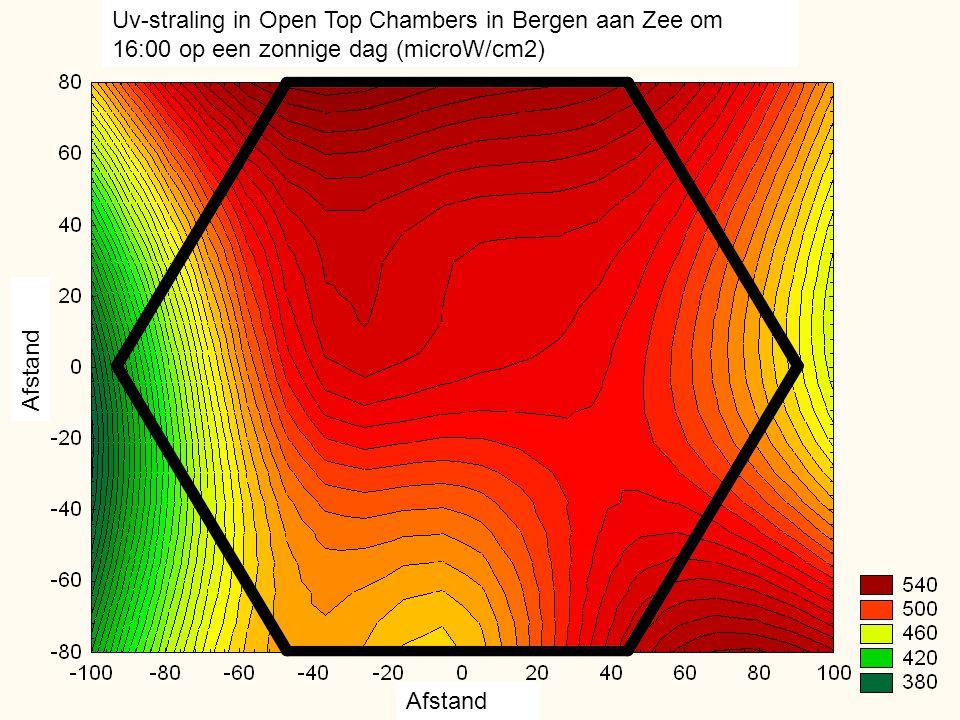 Uv-straling in Open Top Chambers in Bergen aan Zee om 16:00 op een zonnige dag (microW/cm2)