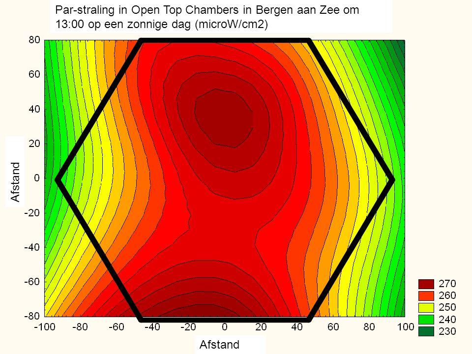 Afstand Par-straling in Open Top Chambers in Bergen aan Zee om 13:00 op een zonnige dag (microW/cm2)