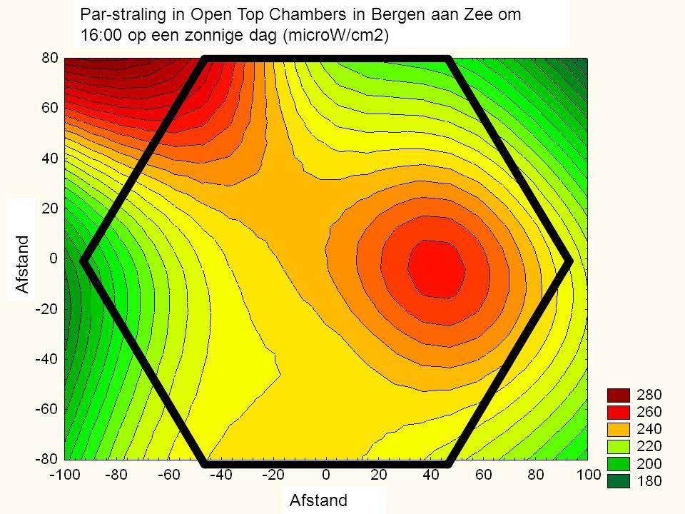 Afstand Par-straling in Open Top Chambers in Bergen aan Zee om 16:00 op een zonnige dag (microW/cm2)
