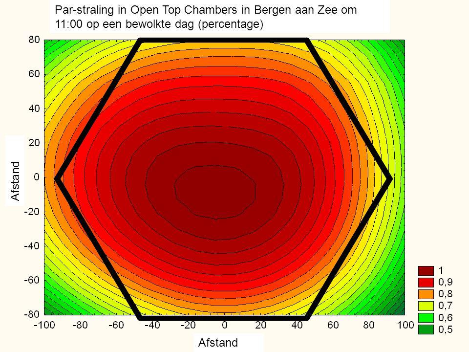 Afstand Par-straling in Open Top Chambers in Bergen aan Zee om 11:00 op een bewolkte dag (percentage)