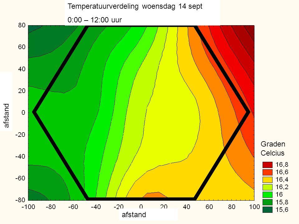 Temperatuurverdeling woensdag 14 sept 0:00 – 12:00 uur afstand Graden Celcius afstand