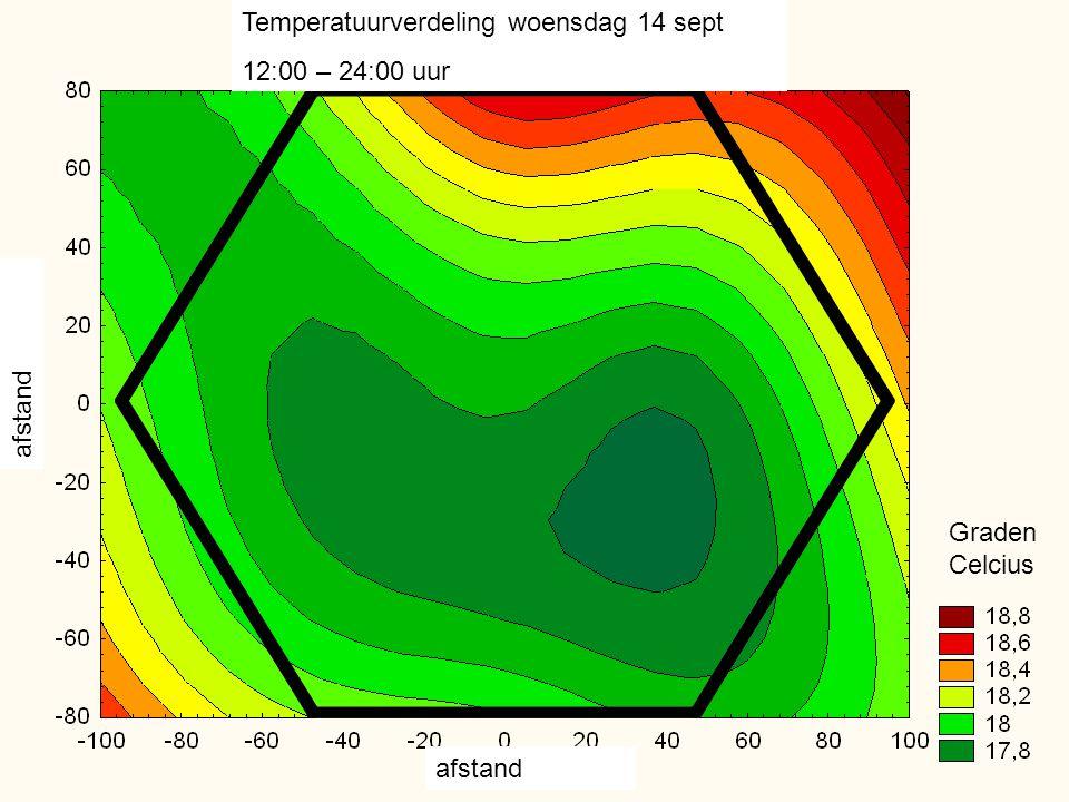Temperatuurverdeling woensdag 14 sept 12:00 – 24:00 uur afstand Graden Celcius afstand