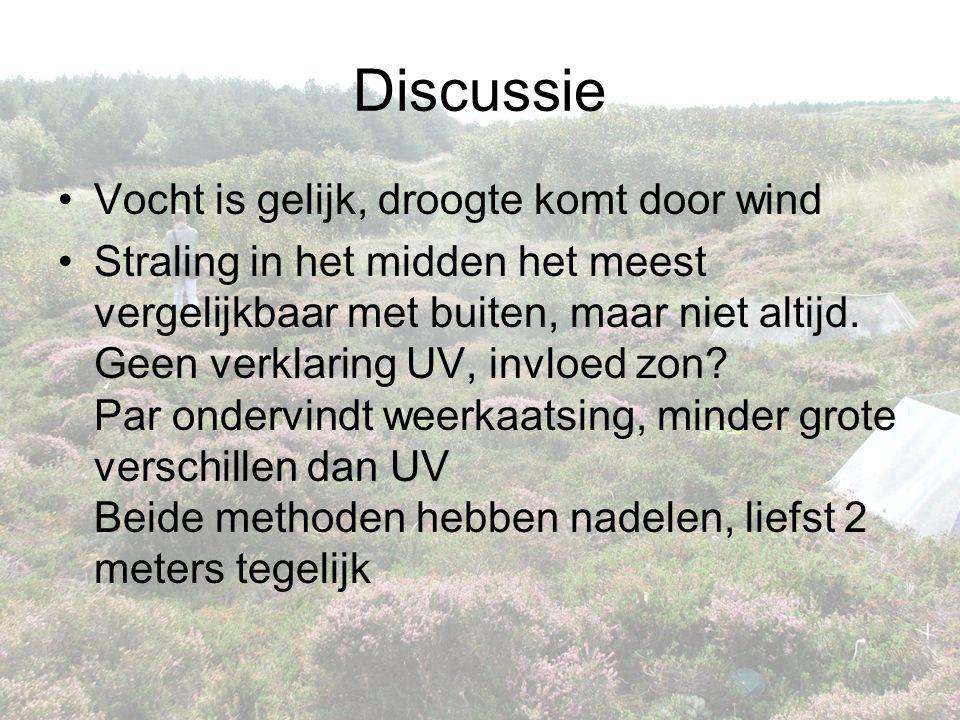 Discussie •Vocht is gelijk, droogte komt door wind •Straling in het midden het meest vergelijkbaar met buiten, maar niet altijd. Geen verklaring UV, i
